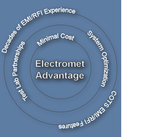 Electromet Advantage - RF Performance